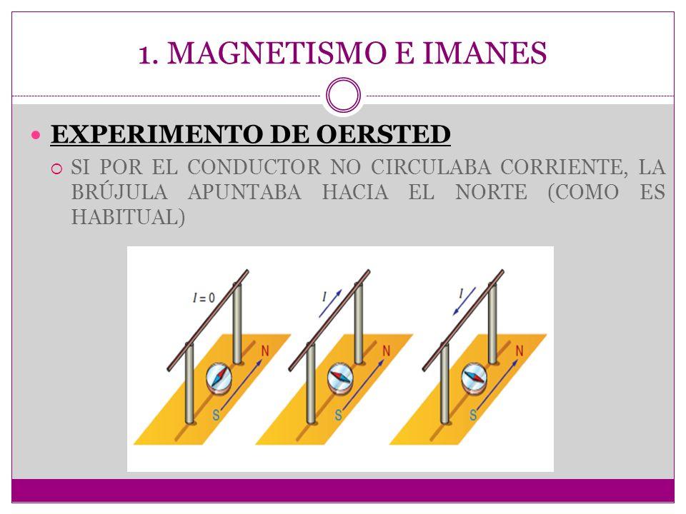 1. MAGNETISMO E IMANES EXPERIMENTO DE OERSTED SI POR EL CONDUCTOR NO CIRCULABA CORRIENTE, LA BRÚJULA APUNTABA HACIA EL NORTE (COMO ES HABITUAL)