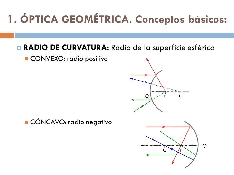 1. ÓPTICA GEOMÉTRICA. Conceptos básicos : RADIO DE CURVATURA: Radio de la superficie esférica CONVEXO: radio positivo CÓNCAVO: radio negativo O O