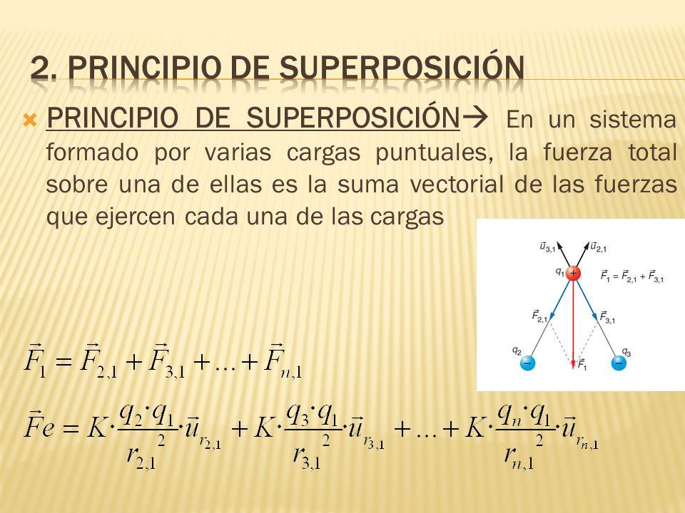 PRINCIPIO DE SUPERPOSICIÓN En un sistema formado por varias cargas puntuales, la fuerza total sobre una de ellas es la suma vectorial de las fuerzas q