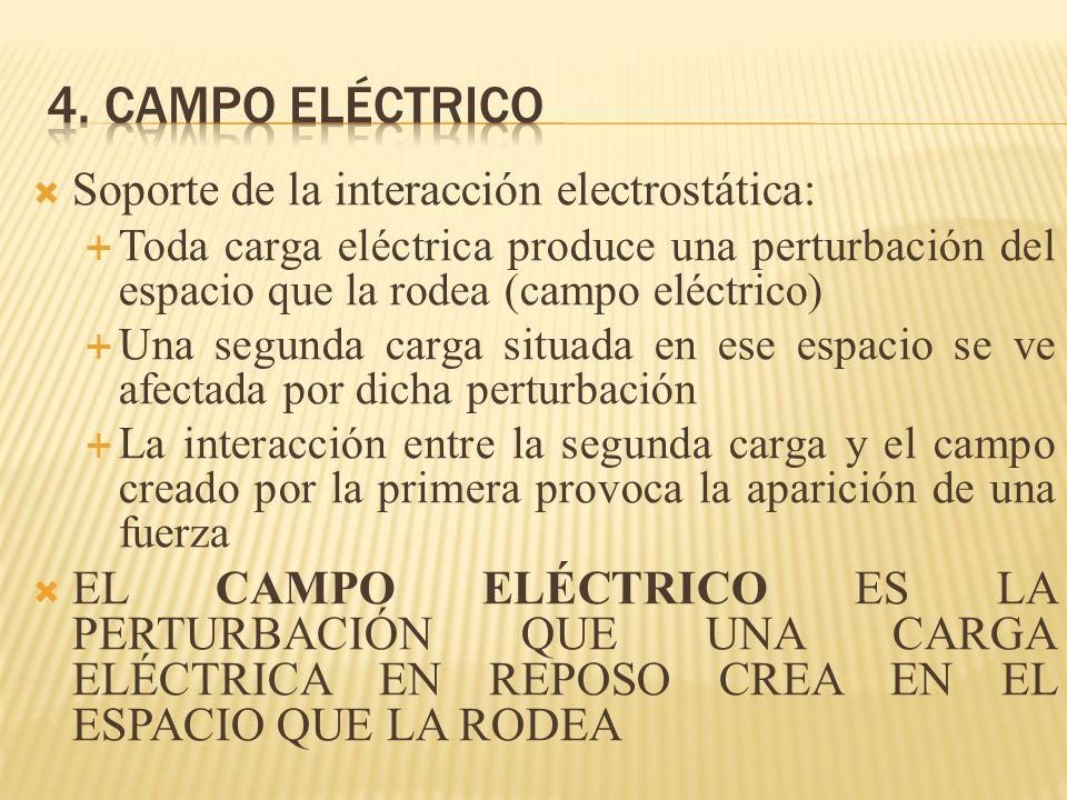 Soporte de la interacción electrostática: Toda carga eléctrica produce una perturbación del espacio que la rodea (campo eléctrico) Una segunda carga s