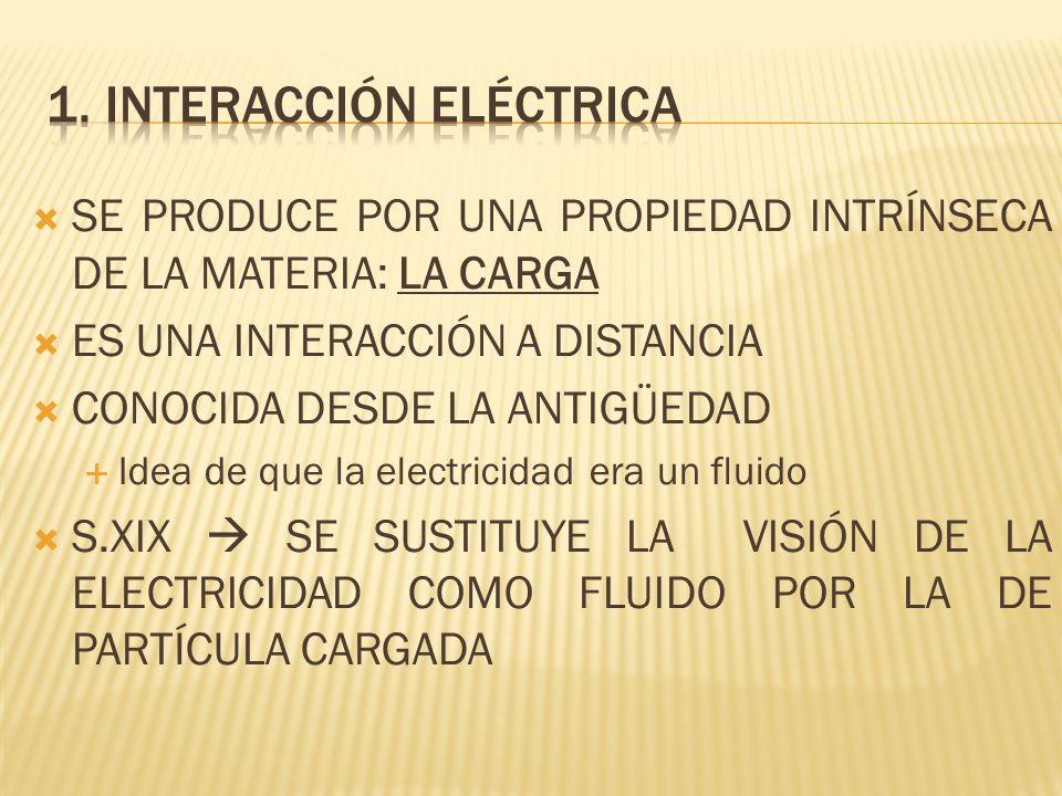 SE PRODUCE POR UNA PROPIEDAD INTRÍNSECA DE LA MATERIA: LA CARGA ES UNA INTERACCIÓN A DISTANCIA CONOCIDA DESDE LA ANTIGÜEDAD Idea de que la electricida