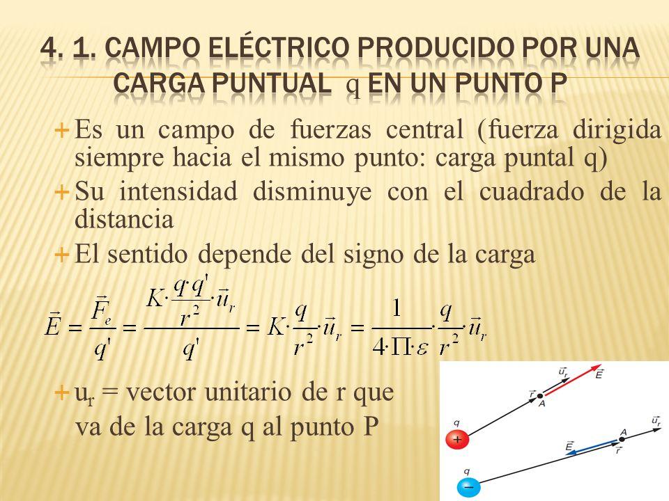 Es un campo de fuerzas central (fuerza dirigida siempre hacia el mismo punto: carga puntal q) Su intensidad disminuye con el cuadrado de la distancia