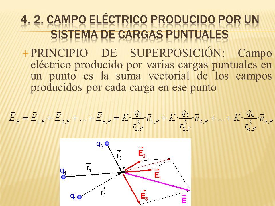 PRINCIPIO DE SUPERPOSICIÓN: Campo eléctrico producido por varias cargas puntuales en un punto es la suma vectorial de los campos producidos por cada c
