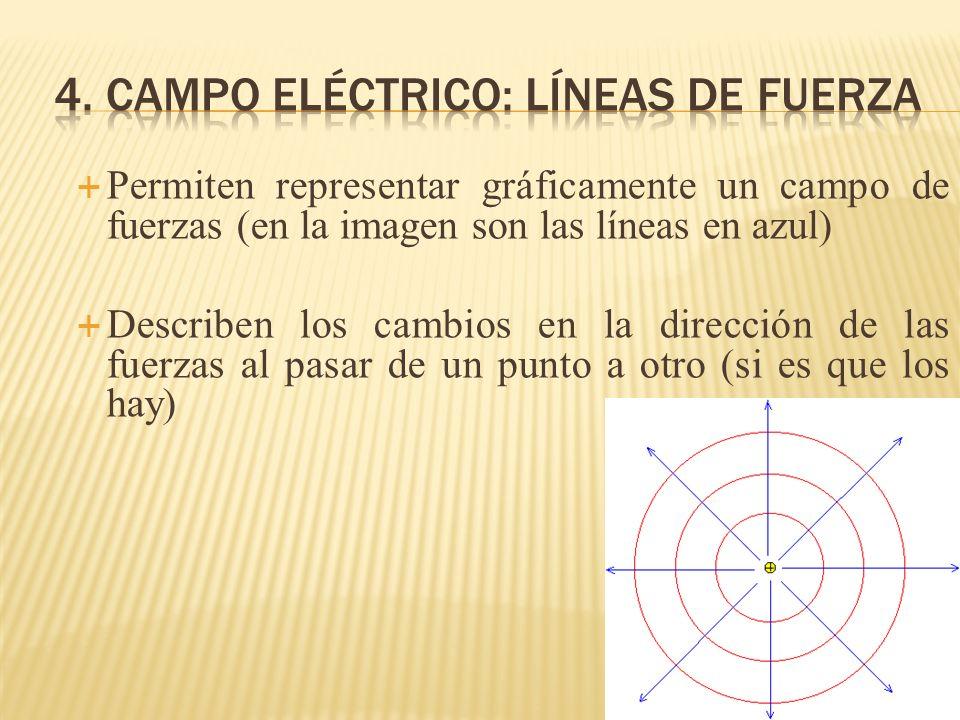 Permiten representar gráficamente un campo de fuerzas (en la imagen son las líneas en azul) Describen los cambios en la dirección de las fuerzas al pa