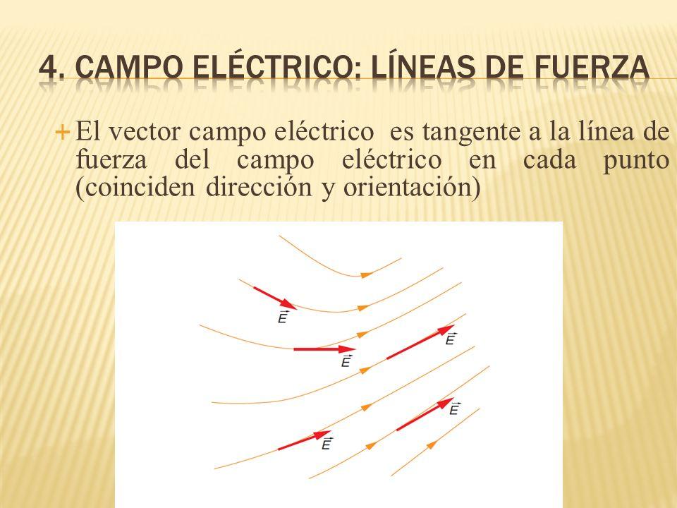 El vector campo eléctrico es tangente a la línea de fuerza del campo eléctrico en cada punto (coinciden dirección y orientación)