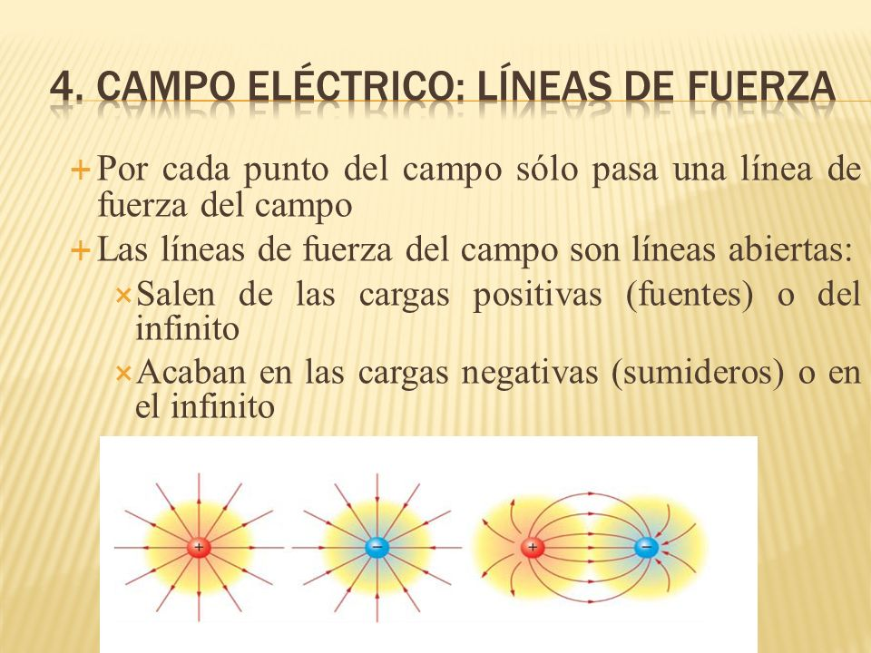 Por cada punto del campo sólo pasa una línea de fuerza del campo Las líneas de fuerza del campo son líneas abiertas: Salen de las cargas positivas (fu