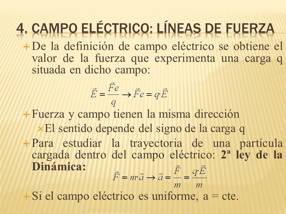 De la definición de campo eléctrico se obtiene el valor de la fuerza que experimenta una carga q situada en dicho campo: Fuerza y campo tienen la mism