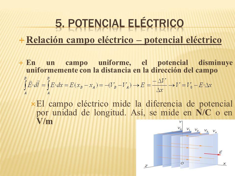 Relación campo eléctrico – potencial eléctrico En un campo uniforme, el potencial disminuye uniformemente con la distancia en la dirección del campo E