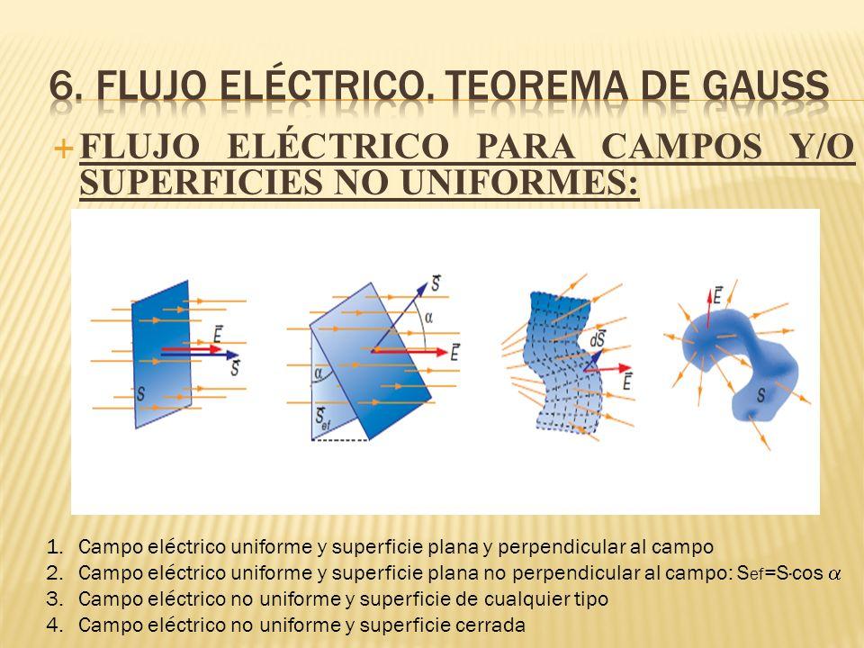 FLUJO ELÉCTRICO PARA CAMPOS Y/O SUPERFICIES NO UNIFORMES: 1.Campo eléctrico uniforme y superficie plana y perpendicular al campo 2.Campo eléctrico uni