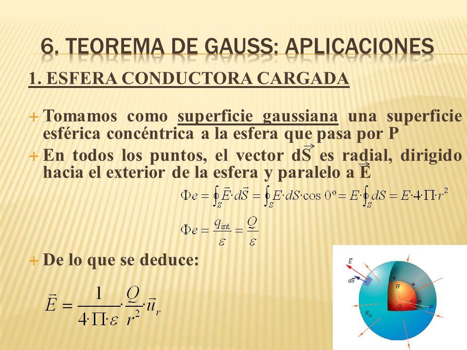 1. ESFERA CONDUCTORA CARGADA Tomamos como superficie gaussiana una superficie esférica concéntrica a la esfera que pasa por P En todos los puntos, el