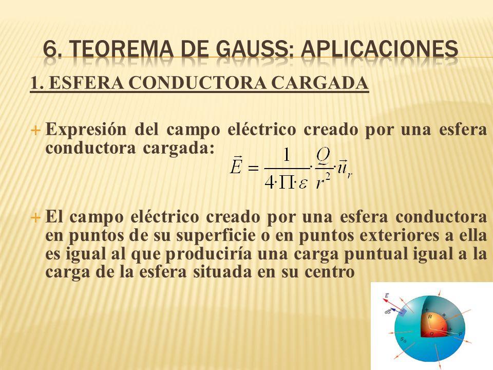 1. ESFERA CONDUCTORA CARGADA Expresión del campo eléctrico creado por una esfera conductora cargada: El campo eléctrico creado por una esfera conducto
