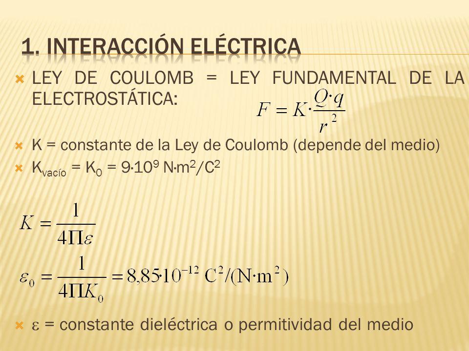 LEY DE COULOMB = LEY FUNDAMENTAL DE LA ELECTROSTÁTICA: K = constante de la Ley de Coulomb (depende del medio) K vacío = K 0 = 9·10 9 N·m 2 /C 2 = cons