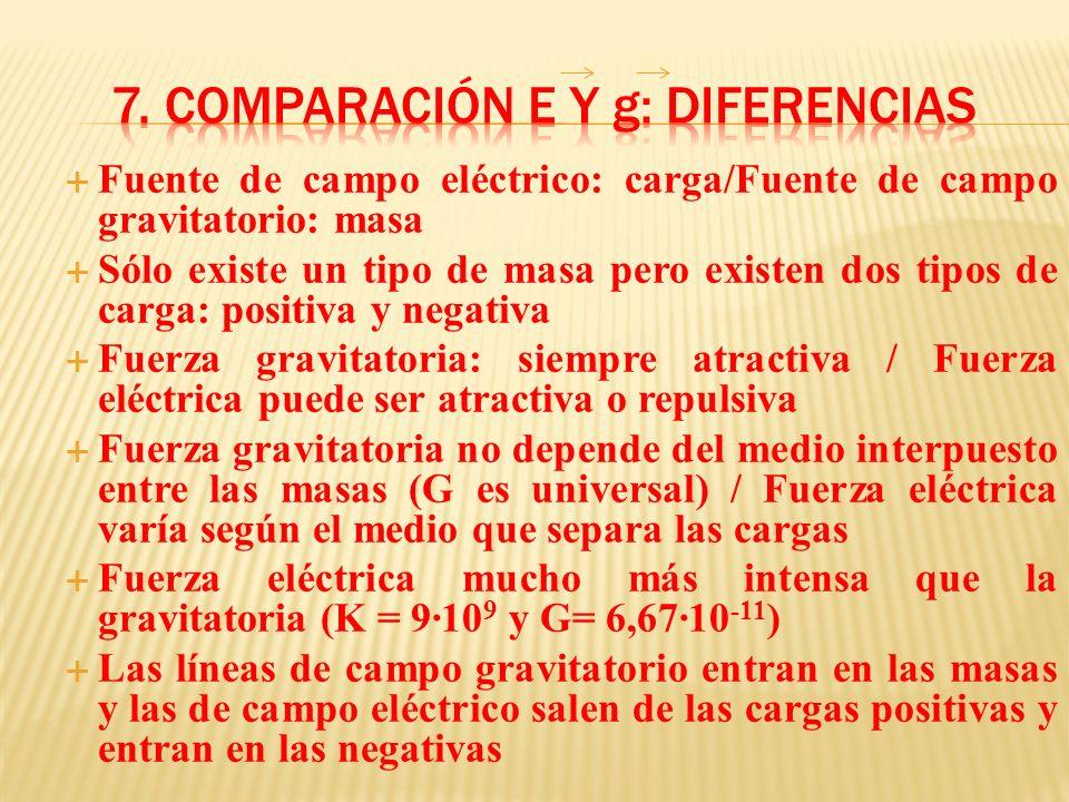 Fuente de campo eléctrico: carga/Fuente de campo gravitatorio: masa Sólo existe un tipo de masa pero existen dos tipos de carga: positiva y negativa F