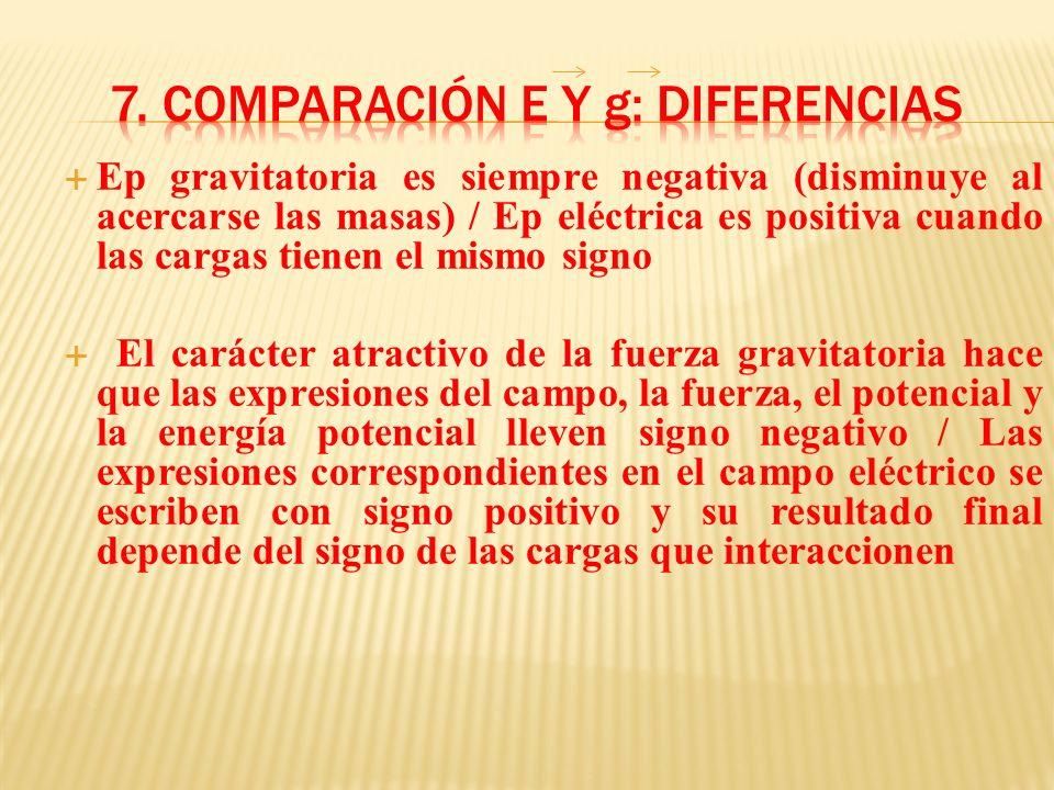 Ep gravitatoria es siempre negativa (disminuye al acercarse las masas) / Ep eléctrica es positiva cuando las cargas tienen el mismo signo El carácter