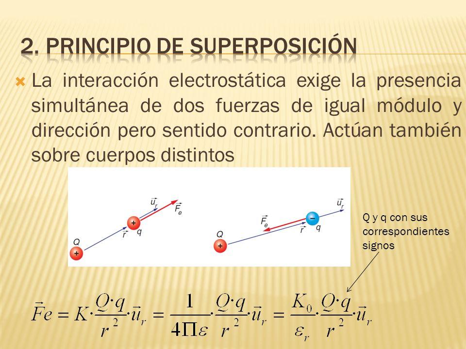 La interacción electrostática exige la presencia simultánea de dos fuerzas de igual módulo y dirección pero sentido contrario. Actúan también sobre cu
