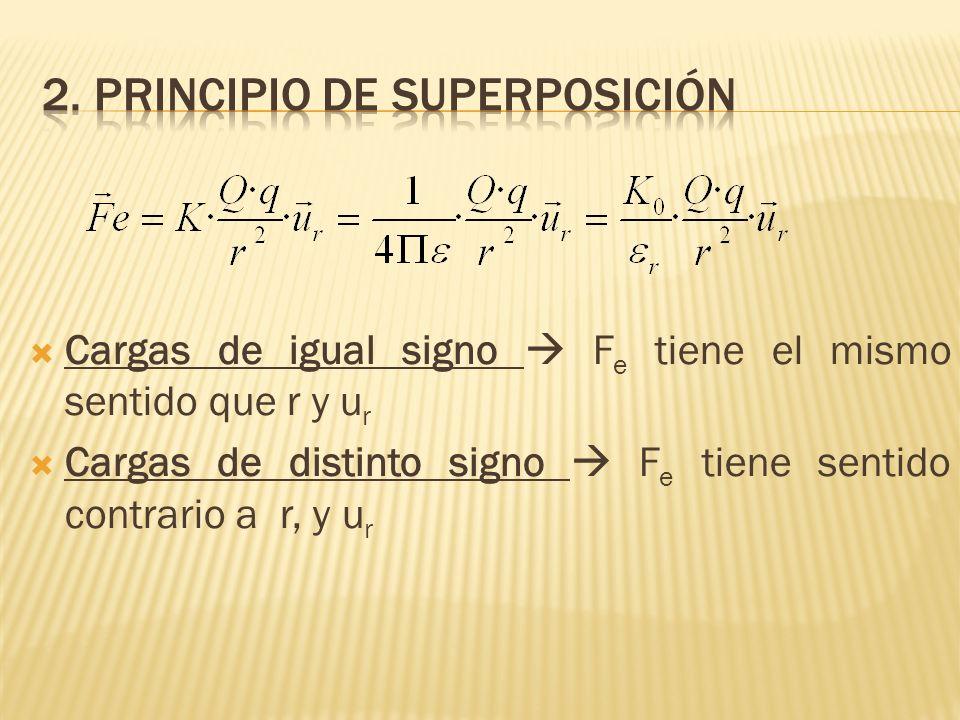 Cargas de igual signo F e tiene el mismo sentido que r y u r Cargas de distinto signo F e tiene sentido contrario a r, y u r