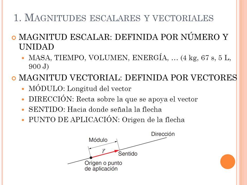 1. M AGNITUDES ESCALARES Y VECTORIALES MAGNITUD ESCALAR: DEFINIDA POR NÚMERO Y UNIDAD MASA, TIEMPO, VOLUMEN, ENERGÍA, … (4 kg, 67 s, 5 L, 900 J) MAGNI