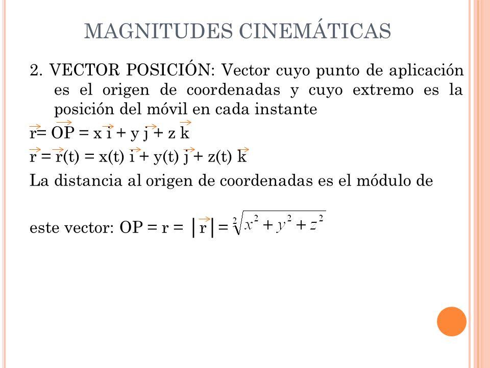 MAGNITUDES CINEMÁTICAS 2. VECTOR POSICIÓN: Vector cuyo punto de aplicación es el origen de coordenadas y cuyo extremo es la posición del móvil en cada