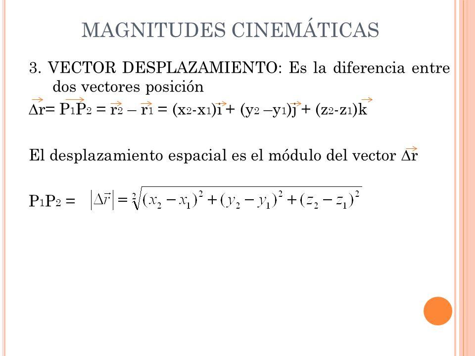 MAGNITUDES CINEMÁTICAS 3. VECTOR DESPLAZAMIENTO: Es la diferencia entre dos vectores posición r= P 1 P 2 = r 2 – r 1 = (x 2 -x 1 )i + (y 2 –y 1 )j + (