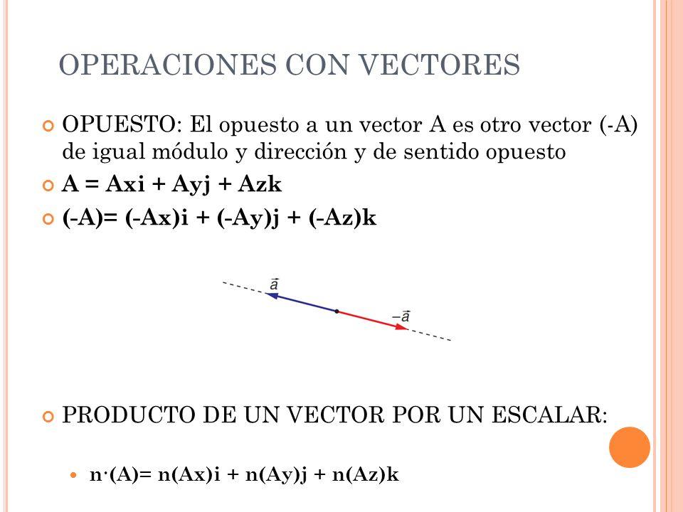 OPERACIONES CON VECTORES OPUESTO: El opuesto a un vector A es otro vector (-A) de igual módulo y dirección y de sentido opuesto A = Axi + Ayj + Azk (-