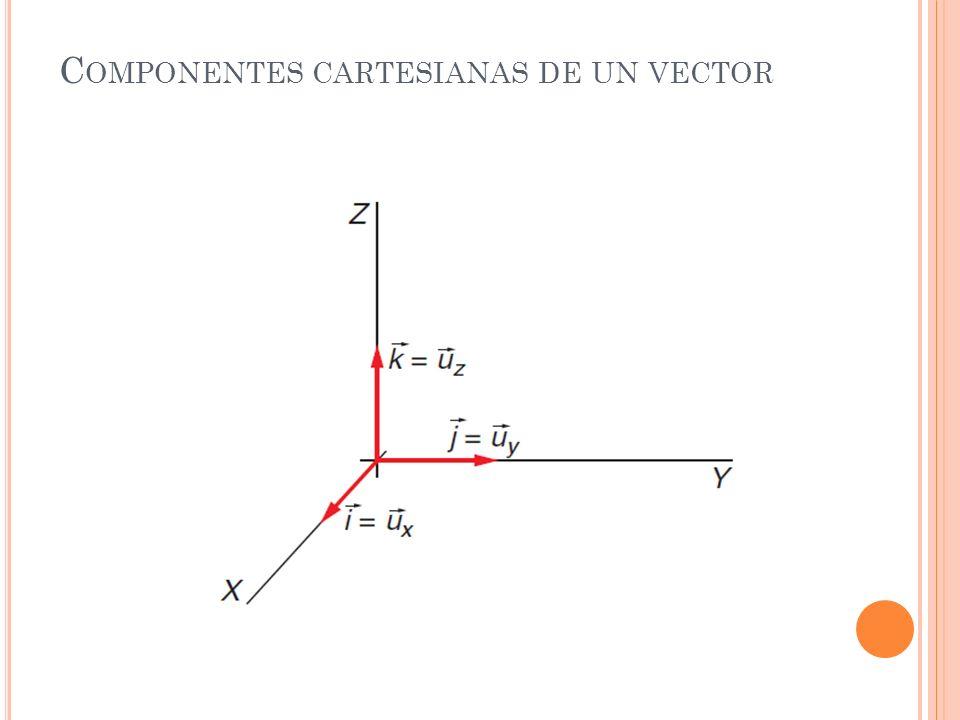 M ÓDULO DE UN VECTOR A = Axi + Ayj + Azk VECTOR UNITARIO SU MÓDULO ES LA UNIDAD: COMPONENETES CARTESIANAS DE UN VECTOR UNITARIO:
