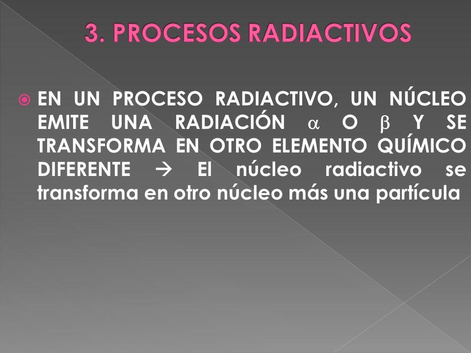 EN UN PROCESO RADIACTIVO, UN NÚCLEO EMITE UNA RADIACIÓN O Y SE TRANSFORMA EN OTRO ELEMENTO QUÍMICO DIFERENTE El núcleo radiactivo se transforma en otr