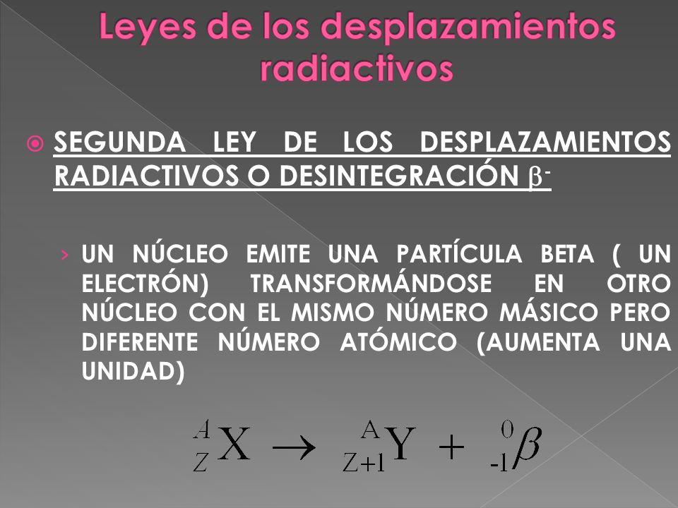SEGUNDA LEY DE LOS DESPLAZAMIENTOS RADIACTIVOS O DESINTEGRACIÓN - UN NÚCLEO EMITE UNA PARTÍCULA BETA ( UN ELECTRÓN) TRANSFORMÁNDOSE EN OTRO NÚCLEO CON