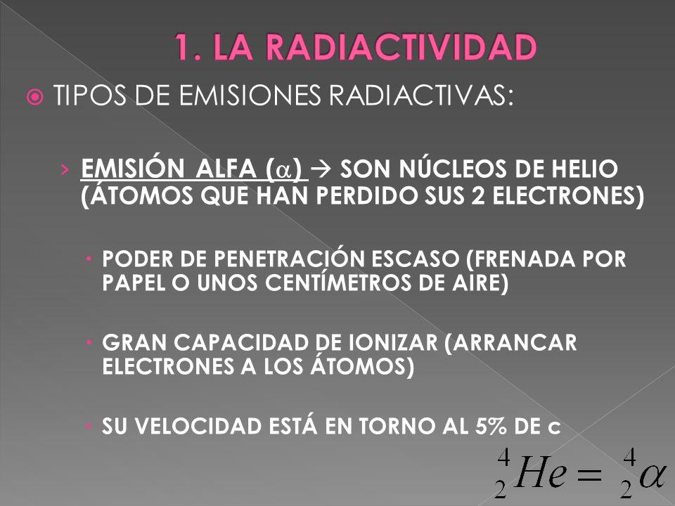 TIPOS DE EMISIONES RADIACTIVAS: EMISIÓN ALFA ( ) SON NÚCLEOS DE HELIO (ÁTOMOS QUE HAN PERDIDO SUS 2 ELECTRONES) PODER DE PENETRACIÓN ESCASO (FRENADA P