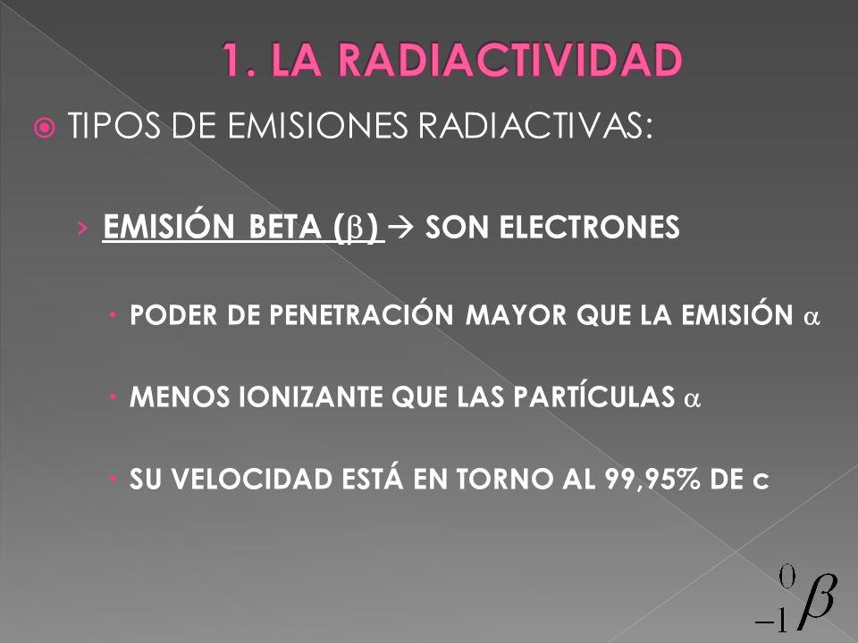 TIPOS DE EMISIONES RADIACTIVAS: EMISIÓN BETA ( ) SON ELECTRONES PODER DE PENETRACIÓN MAYOR QUE LA EMISIÓN MENOS IONIZANTE QUE LAS PARTÍCULAS SU VELOCI