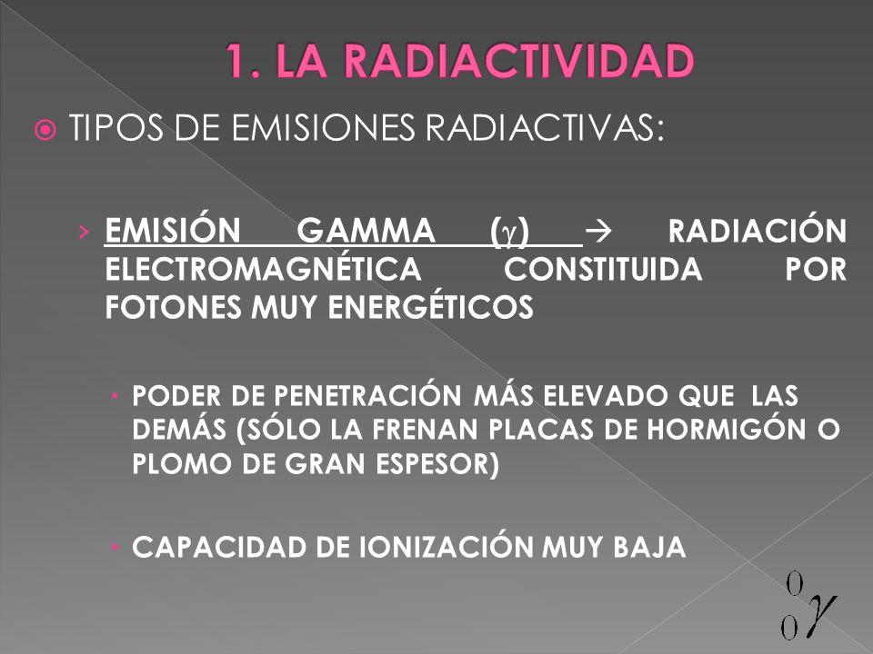 TIPOS DE EMISIONES RADIACTIVAS: EMISIÓN GAMMA ( ) RADIACIÓN ELECTROMAGNÉTICA CONSTITUIDA POR FOTONES MUY ENERGÉTICOS PODER DE PENETRACIÓN MÁS ELEVADO