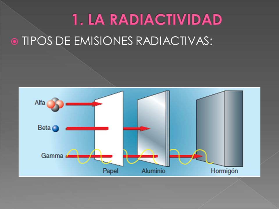 TIPOS DE EMISIONES RADIACTIVAS: