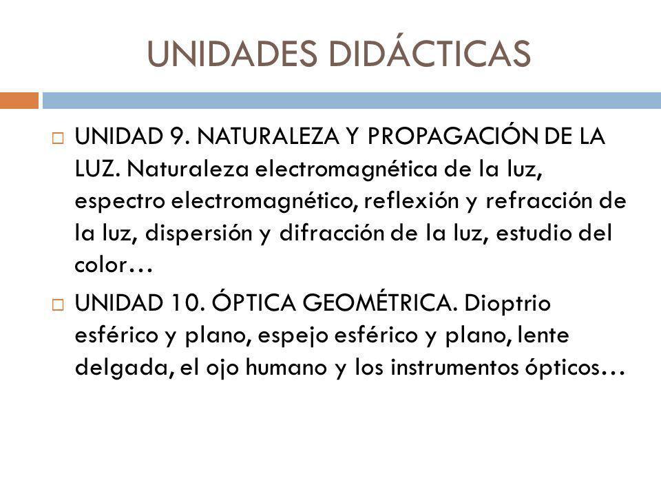 UNIDADES DIDÁCTICAS UNIDAD 9. NATURALEZA Y PROPAGACIÓN DE LA LUZ. Naturaleza electromagnética de la luz, espectro electromagnético, reflexión y refrac