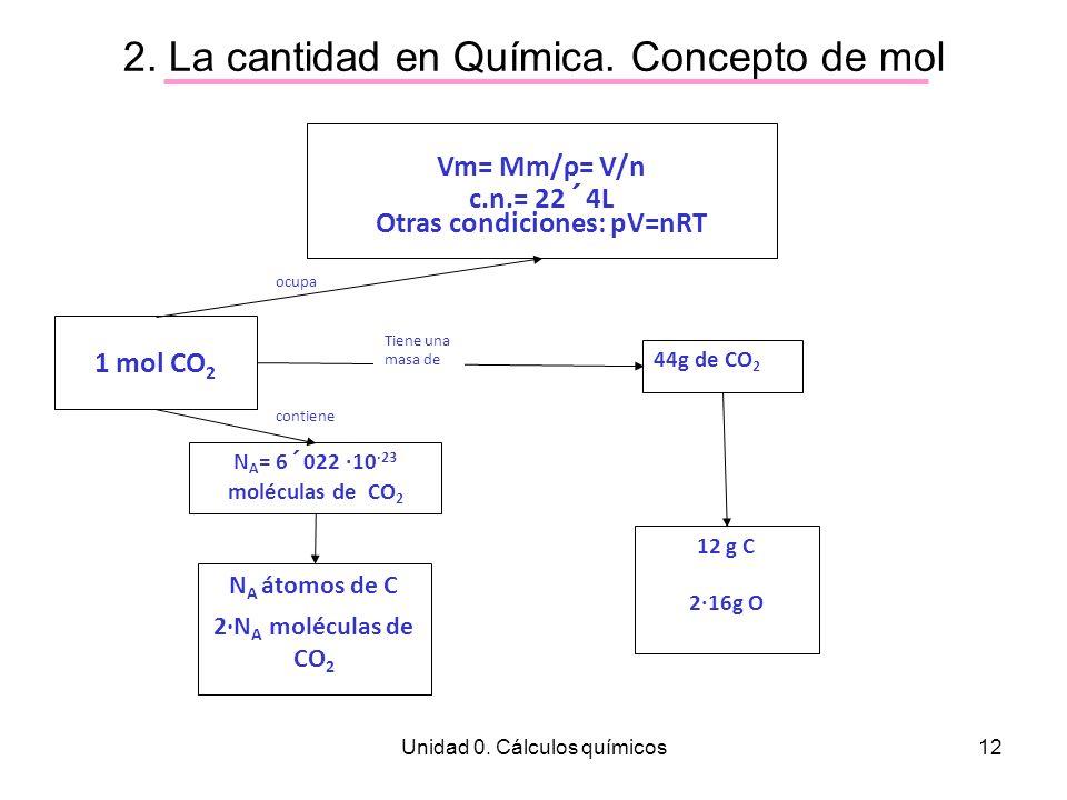 Unidad 0. Cálculos químicos12 2. La cantidad en Química. Concepto de mol 1 mol CO 2 Vm= Mm/ρ= V/n c.n.= 22´4L Otras condiciones: pV=nRT 44g de CO 2 12