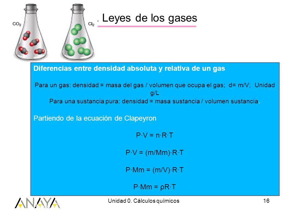 Unidad 0. Cálculos químicos16 3. Leyes de los gases Diferencias entre densidad absoluta y relativa de un gas Para un gas: densidad = masa del gas / vo