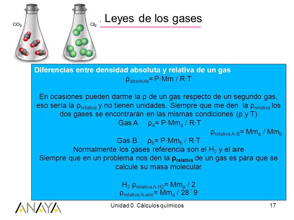 Unidad 0. Cálculos químicos17 3. Leyes de los gases Diferencias entre densidad absoluta y relativa de un gas ρ absoluta = P·Mm / R·T En ocasiones pued
