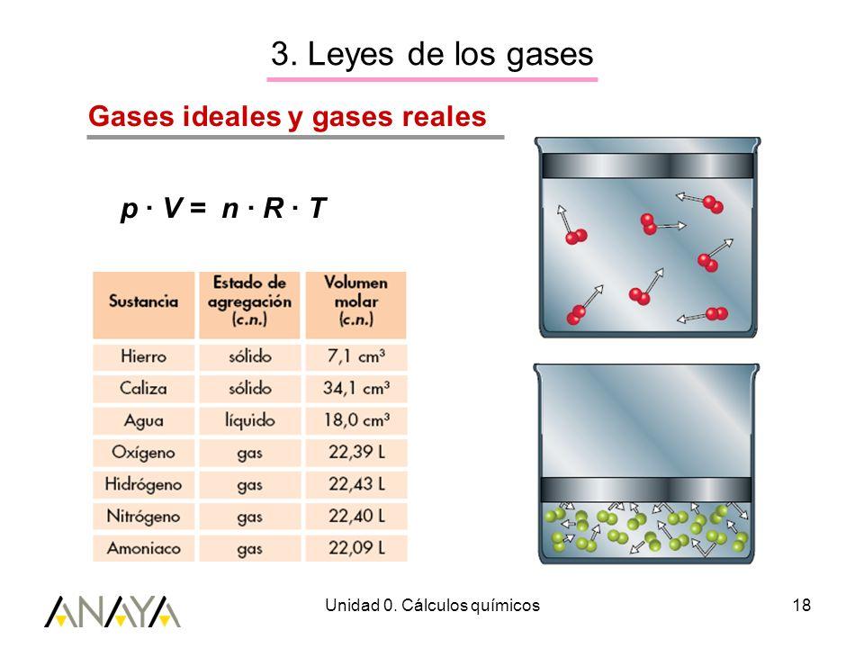 Unidad 0. Cálculos químicos18 3. Leyes de los gases Gases ideales y gases reales p · V = n · R · T