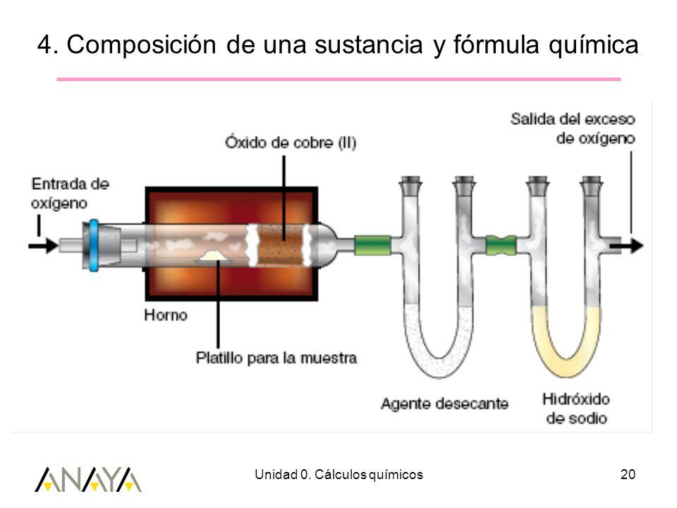 Unidad 0. Cálculos químicos20 4. Composición de una sustancia y fórmula química