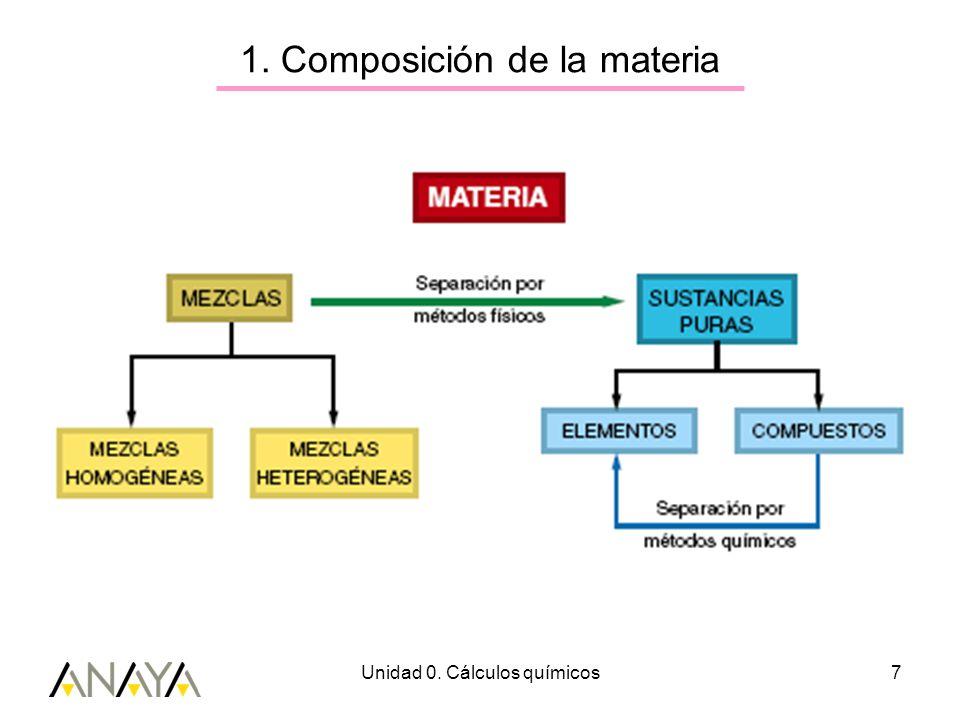Unidad 0. Cálculos químicos8 1. Composición de la materia Símbolos y fórmulas químicas
