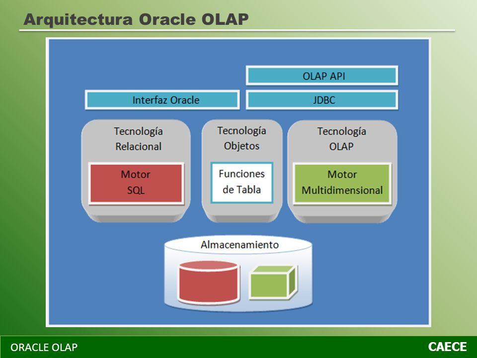 ORACLE OLAP CAECE Arquitectura Oracle OLAP
