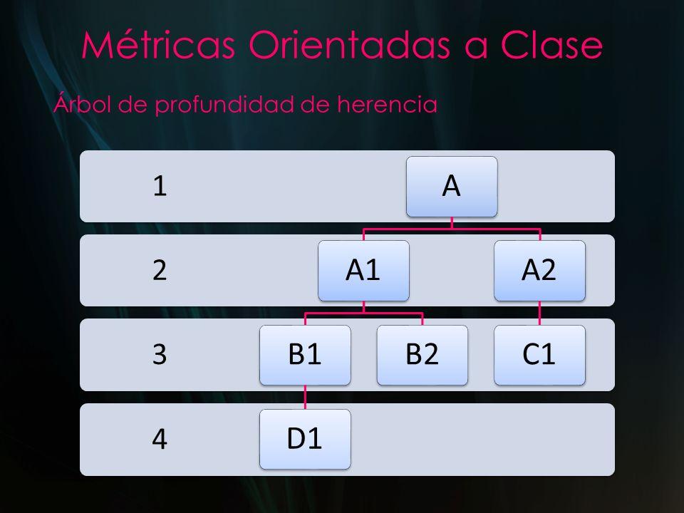 Métricas Orientadas a Clase Árbol de profundidad de herencia 4 3 2 1 AA1B1D1B2A2C1