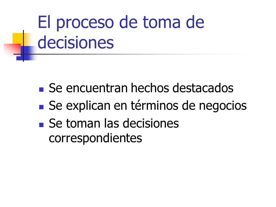 El proceso de toma de decisiones Se encuentran hechos destacados Se explican en términos de negocios Se toman las decisiones correspondientes