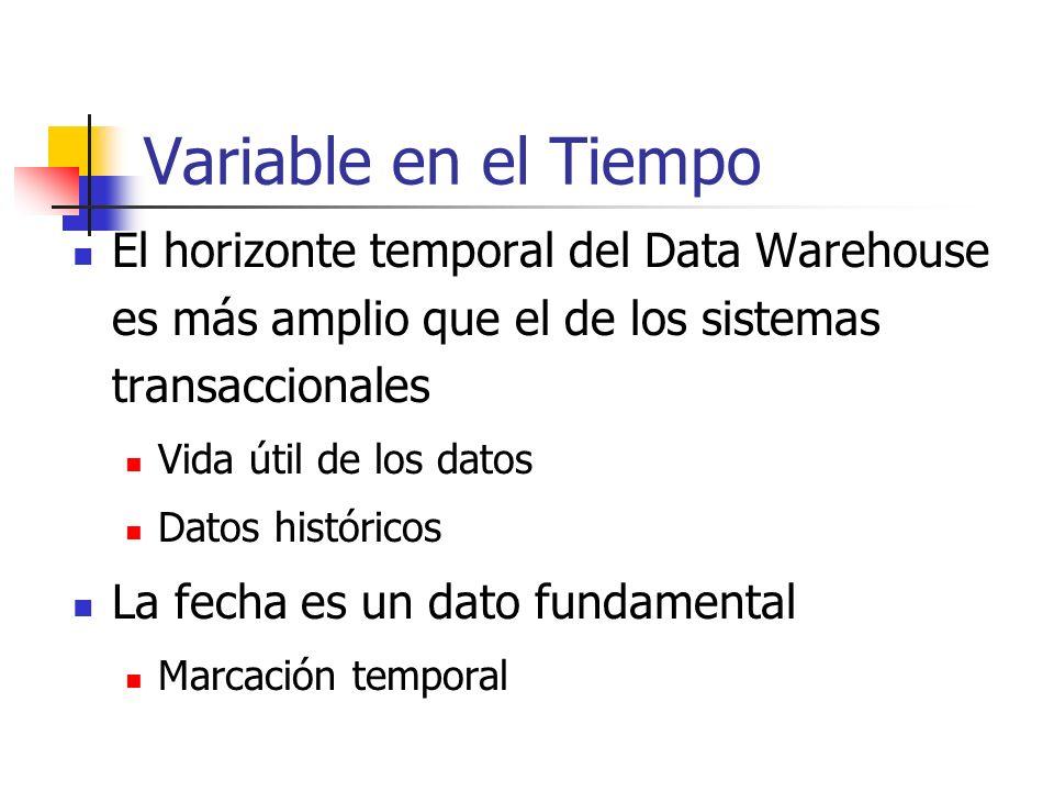 Variable en el Tiempo El horizonte temporal del Data Warehouse es más amplio que el de los sistemas transaccionales Vida útil de los datos Datos histó