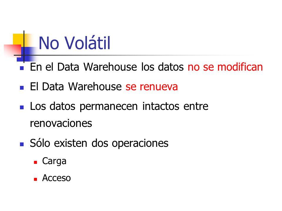 No Volátil En el Data Warehouse los datos no se modifican El Data Warehouse se renueva Los datos permanecen intactos entre renovaciones Sólo existen d