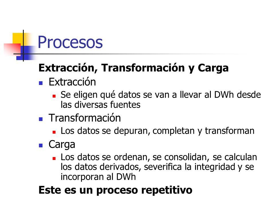 Procesos Extracción, Transformación y Carga Extracción Se eligen qué datos se van a llevar al DWh desde las diversas fuentes Transformación Los datos