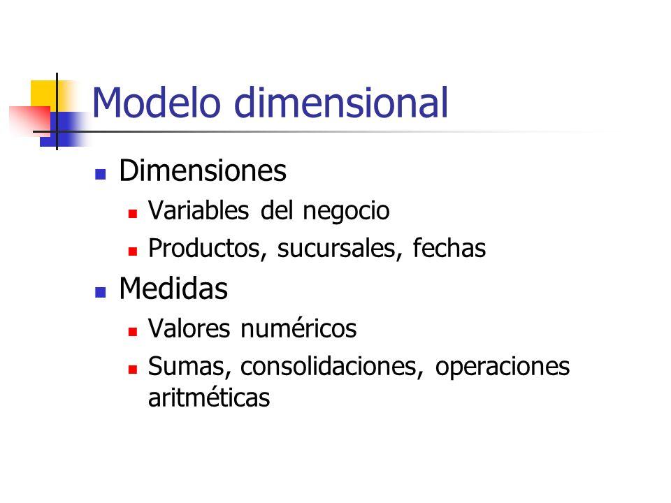 Modelo dimensional Dimensiones Variables del negocio Productos, sucursales, fechas Medidas Valores numéricos Sumas, consolidaciones, operaciones aritm