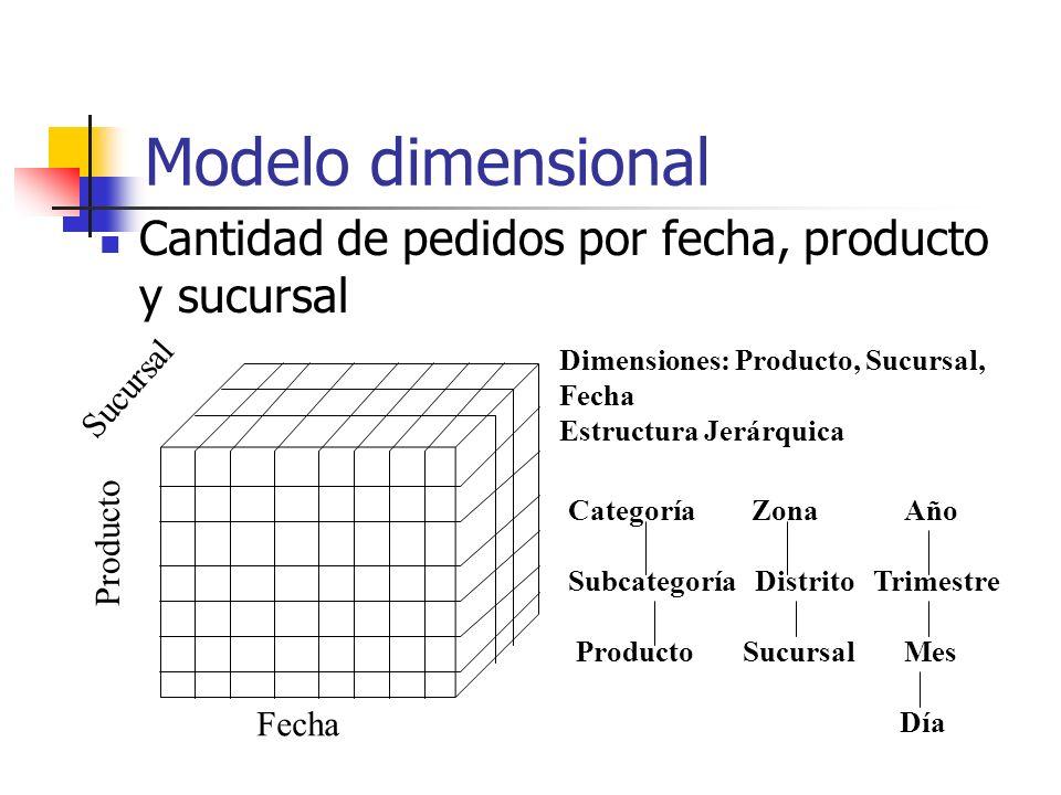 Modelo dimensional Cantidad de pedidos por fecha, producto y sucursal Producto Sucursal Fecha Dimensiones: Producto, Sucursal, Fecha Estructura Jerárq