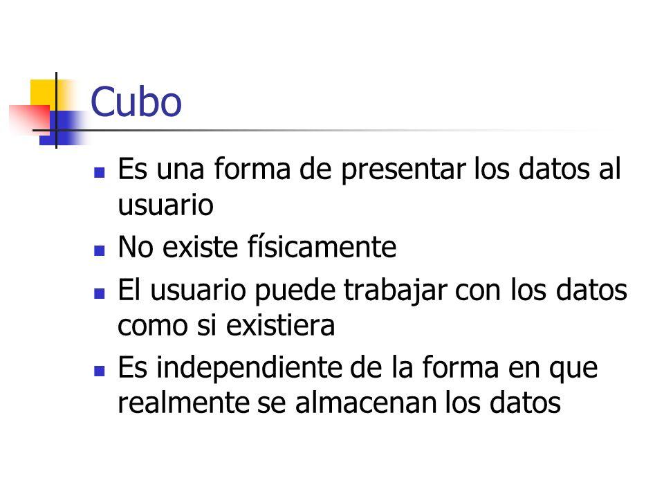 Cubo Es una forma de presentar los datos al usuario No existe físicamente El usuario puede trabajar con los datos como si existiera Es independiente d