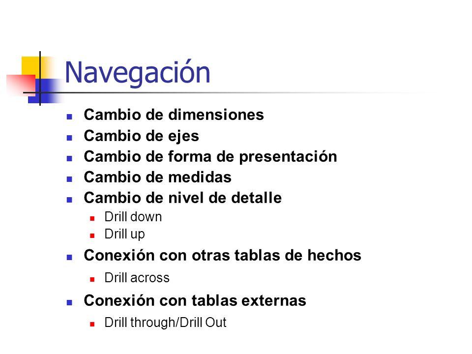 Navegación Cambio de dimensiones Cambio de ejes Cambio de forma de presentación Cambio de medidas Cambio de nivel de detalle Drill down Drill up Conex