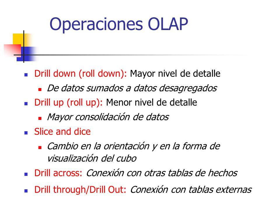 Operaciones OLAP Drill down (roll down): Mayor nivel de detalle De datos sumados a datos desagregados Drill up (roll up): Menor nivel de detalle Mayor