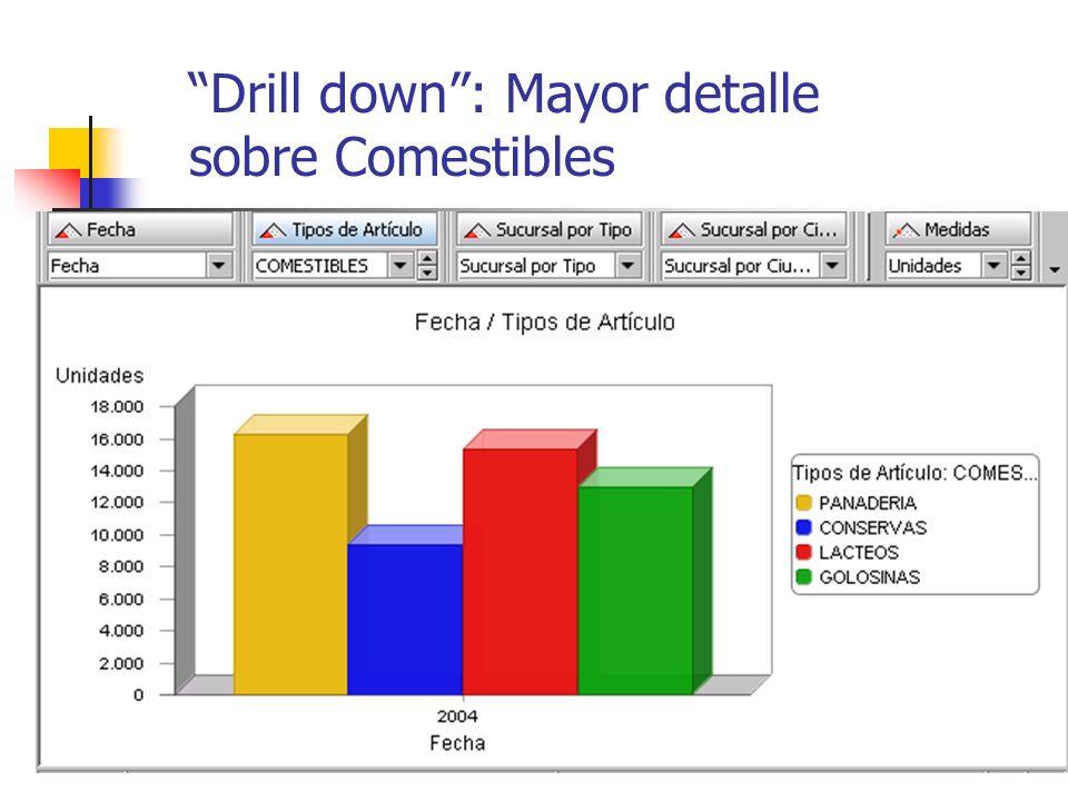 Drill down: Mayor detalle sobre Comestibles